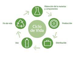 Envase sostenible para la industria cosm tica marketing - Luz de vida productos ecologicos ...
